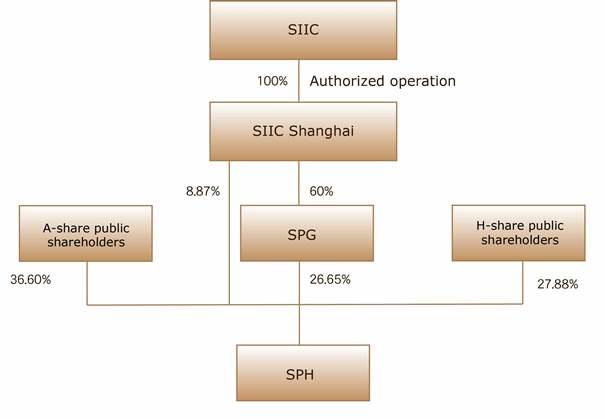 SHANGHAI INDUSTRIAL INVESTMENT (HOLDINGS) CO , LTD
